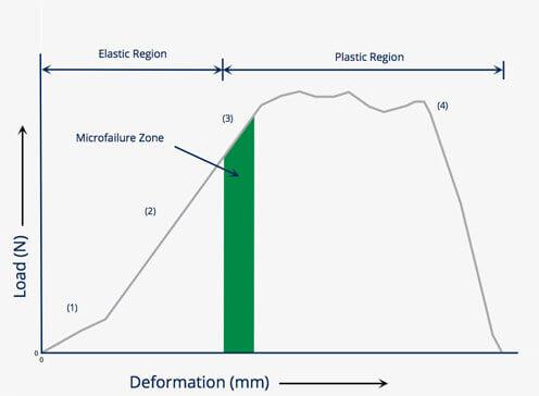 Tissue Deformation Graph